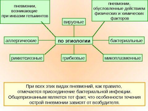Классификация пневмонии по этиологии