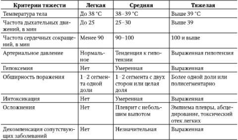 Таблица 1. Степени тяжести пневмонии