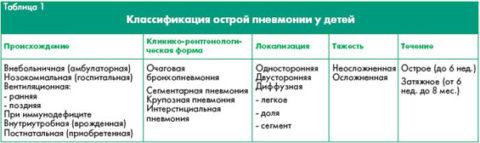 Таблица 1. Виды пневмонии у детей