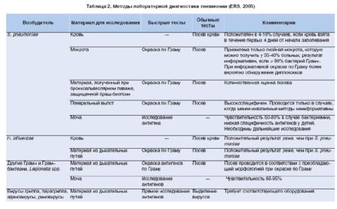 Таблица 2. Лабораторная диагностика пневмонии