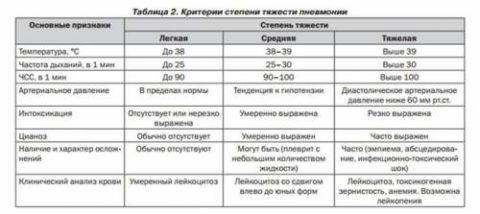 Таблица 2. Степени тяжести пневмонии у детей