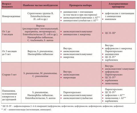 Таблица 3. Антибиотики выбора у детей разного возраста