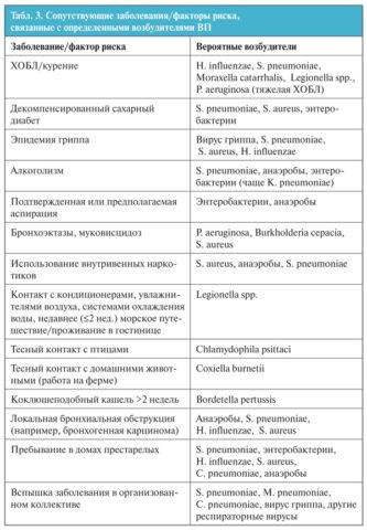 Таблица 3. Предполагаемые возбудители в зависимости от источника заражения