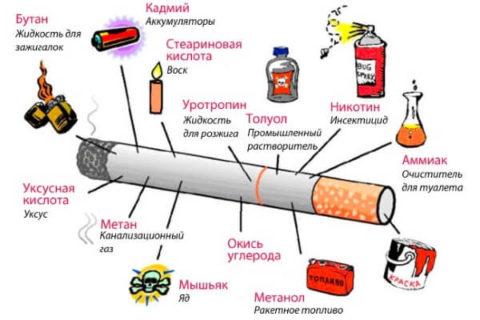 Вредные вещества, содержащиеся в сигарете