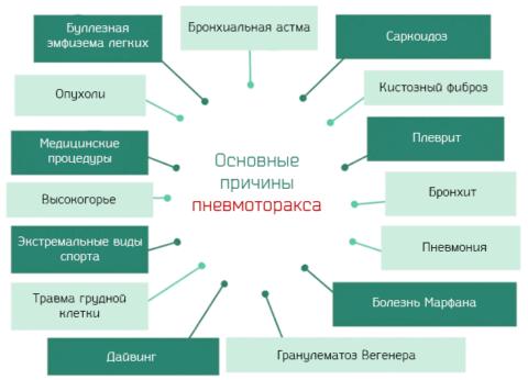 Причины пневмоторакса