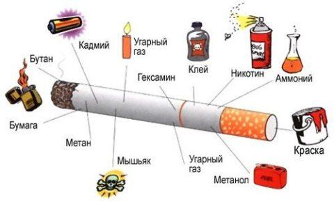 Вредные вещества, содержащиеся в одной сигарете