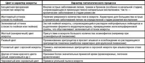 Таблица 1. Характер мокроты при различных процессах в легких