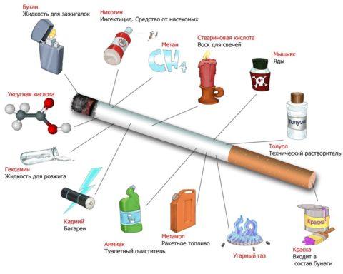 Какие вещества присутствуют в составе сигареты.
