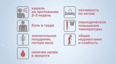 Проявления легочного туберкулеза