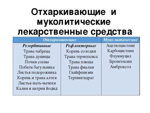 Таблица 1. Муколитические и отхаркивающие средства