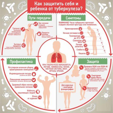 Виды предотвращения болезни