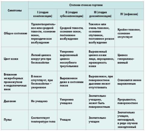 Таблица 1.Степени стеноза гортани