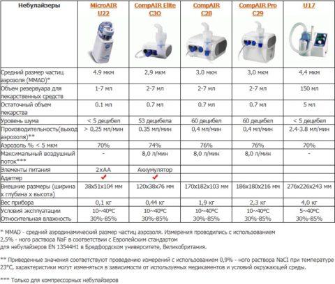 Сравнительная характеристика небулайзеров от некоторых производителей