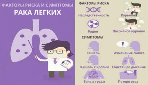 Инфографика: причины и симптомы рака легких